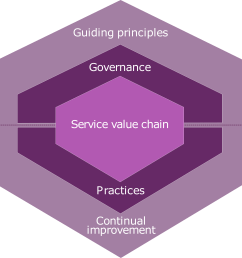 the itil 4 service value system [ 6755 x 3536 Pixel ]