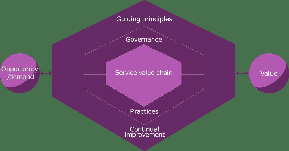 medium resolution of the itil 4 service value system
