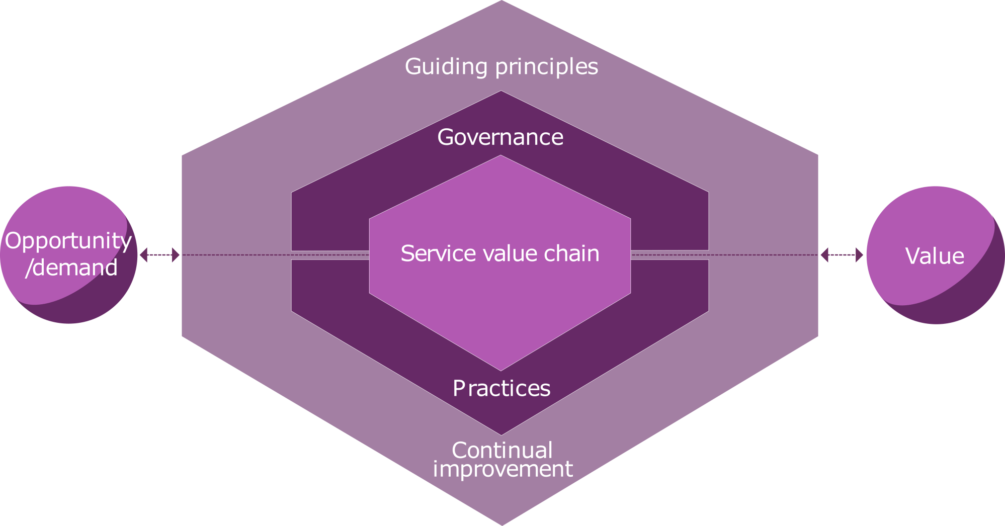 hight resolution of the itil 4 service value system