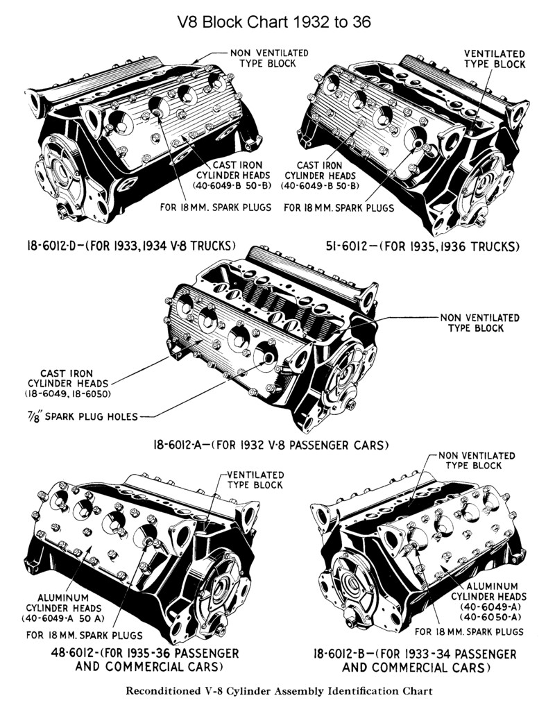 hight resolution of replacement block head pics for 1932 to