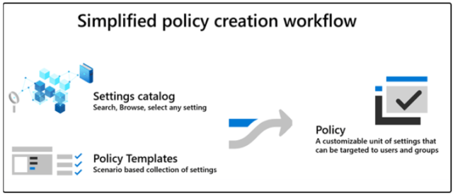 Simplified policy creation workflow Settings catalog Search. Browse. select any setting Policy A customizable unit Of settings that can be targeted to users and groups Policy Templates Scenario based collection Of settings
