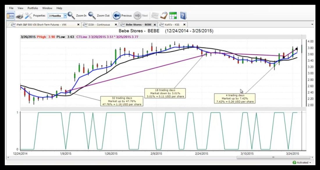 BEBE - Market Forecast in VantagePoint Software