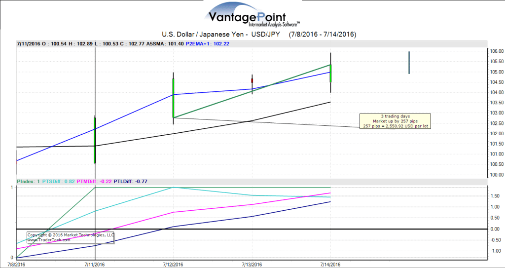 VantagePoint Technology - USD/JPY