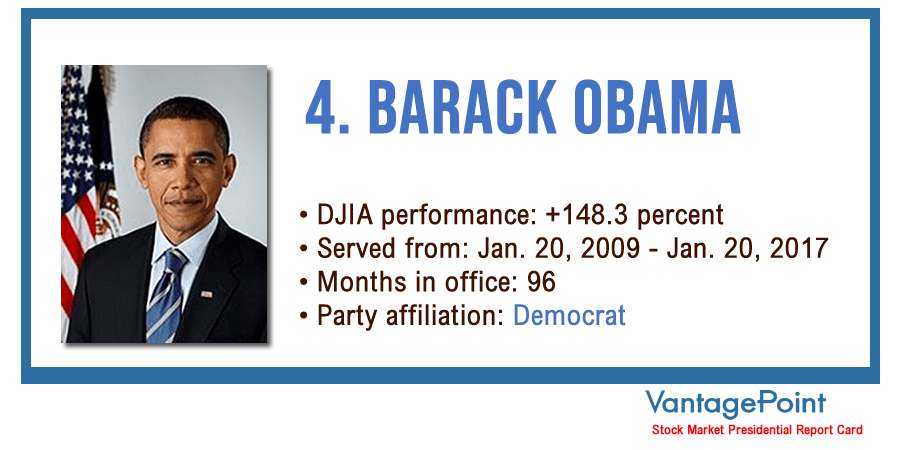 Vantagepoint AI: Stock Market Presidential Report Card - Barack Obama