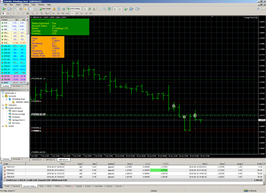 forex trading with Vantage point x