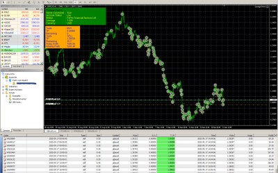 Best trading system made 3201$