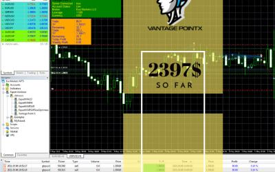 2397$ Profit by automated trading system   Vantage poitnX