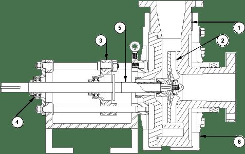 CHEM-GARD CG Thermoplastic Horizontal Centrifugal Pumps