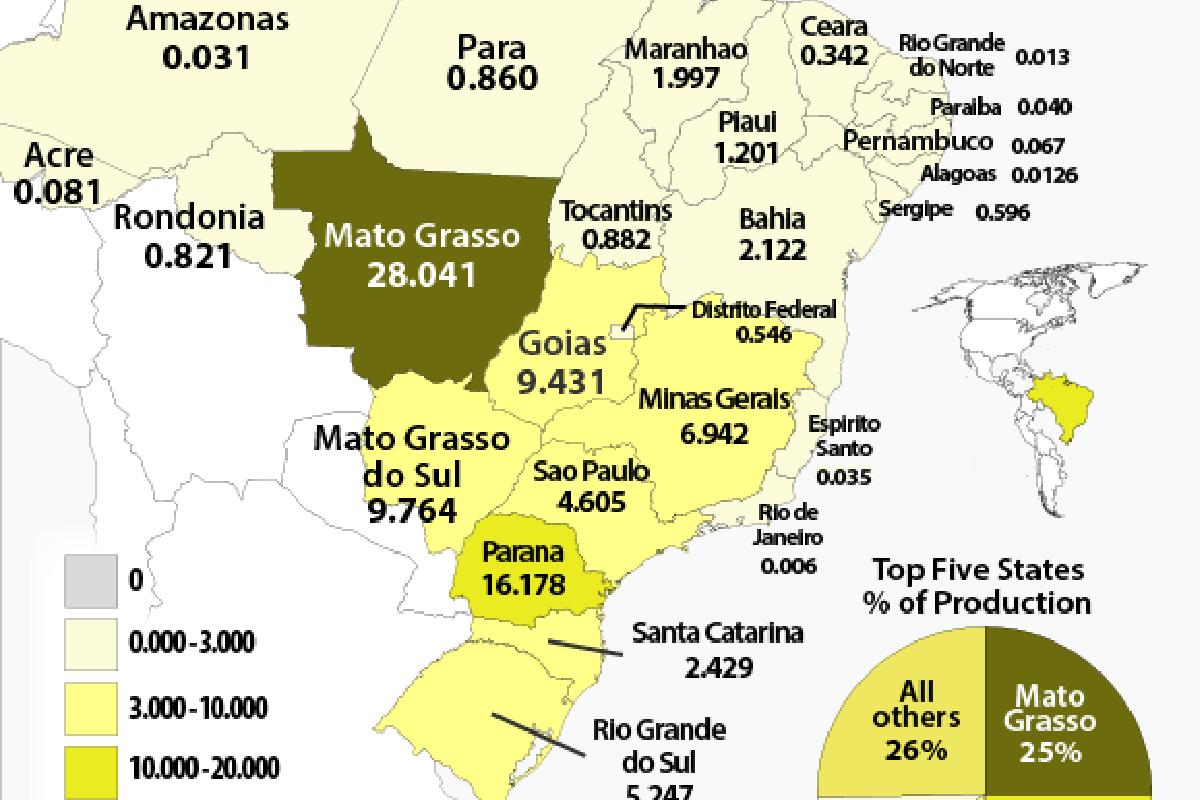 Brazil State Corn Production