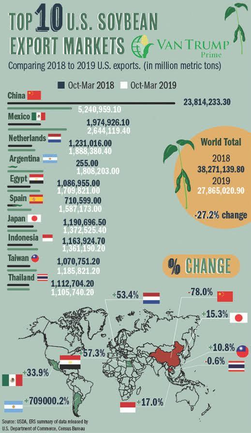 Top 10 U.S. Soybean Export Markets