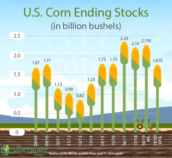 U.S. Corn Ending Stocks