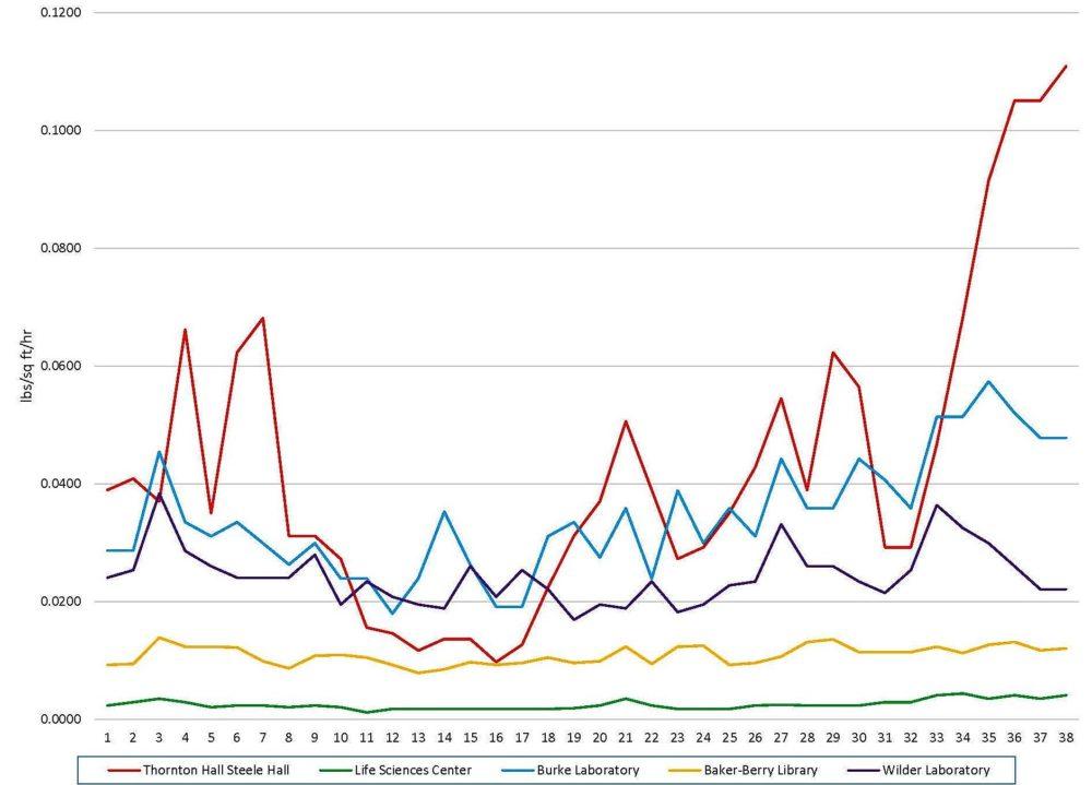 Steam Assessment Chart