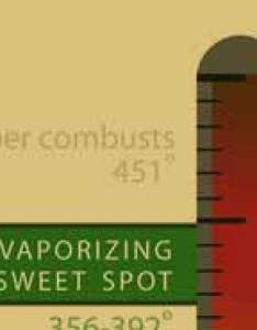 Let   vaporize marijuana  guide what is vaporizing also vape temps vapenation rh nation