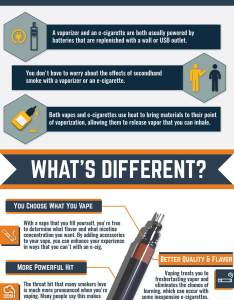 Electronic cigarettes vs vape pens explained with differences on  infographic infomational chart by vaporplants also what  how to use pen rh