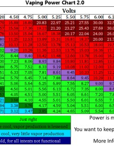 Updatedvapingpowerchartg also vaping voltage charts page general discussion vapor rh vaportalk