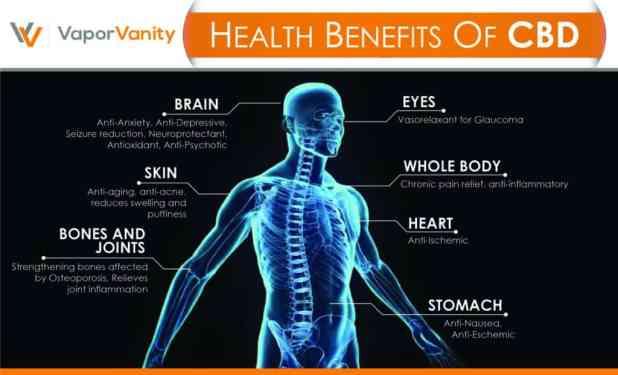 cbd health benefits infographic