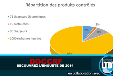DGCCRF: Discover the 2014 survey that TF1 has used!