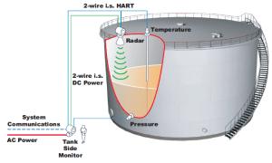 *FMR530 Radar Tank Gauge   Varec