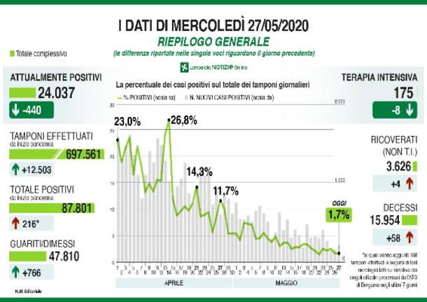 Covid-19 - data May 27
