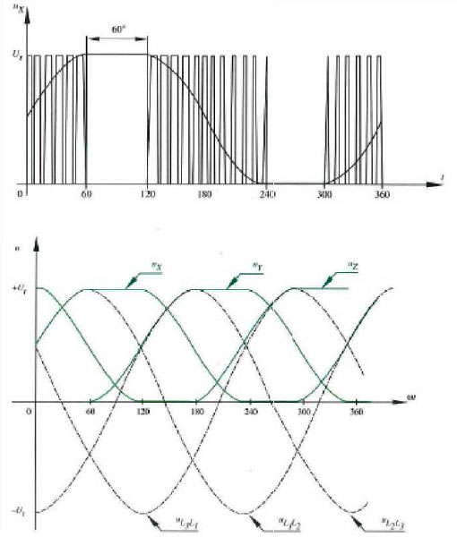 VFD Voltage Vector Control