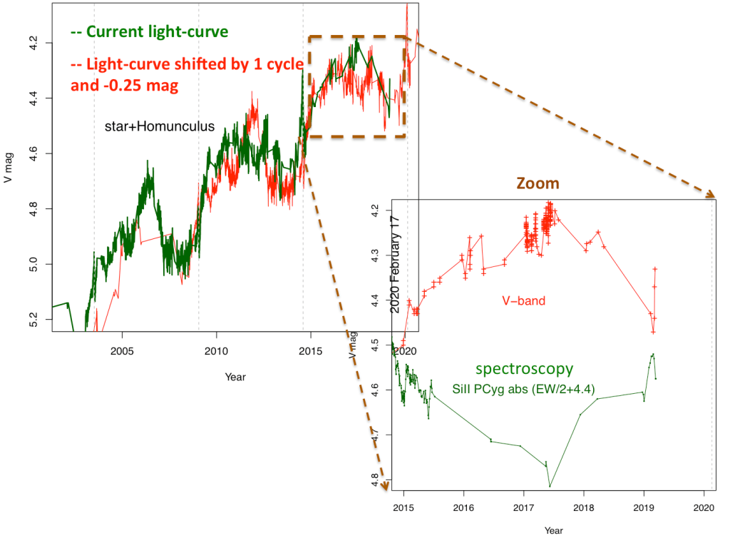 Figure 1 – Red: V-band light-curve, Green: the same light-curve shifted by 1 cycle and displaced by -0.25 magnitudes. The zoom shows the present ongoing short-lived event and the corresponding spectroscopic changes.