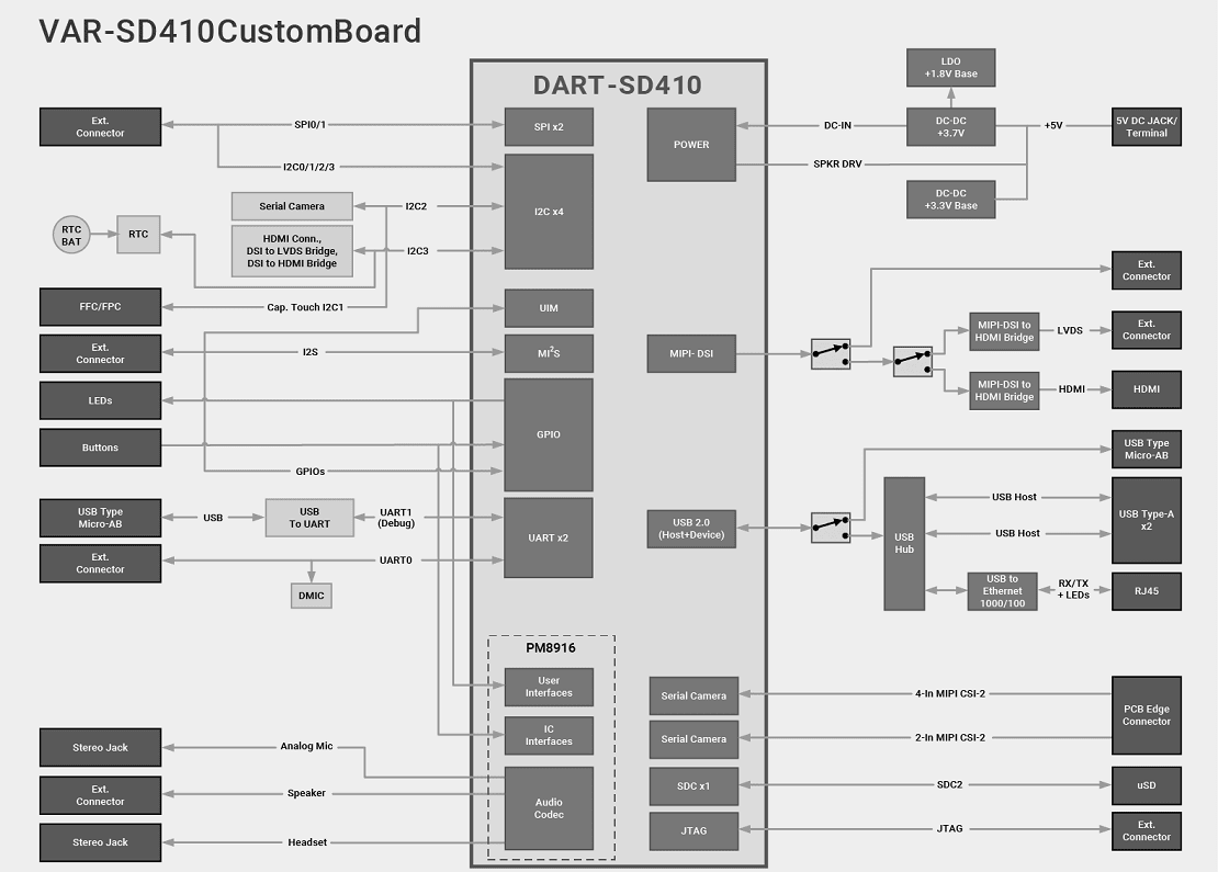 DART-SD410 Evaluation Kits based on Qualcomm SD410 processor