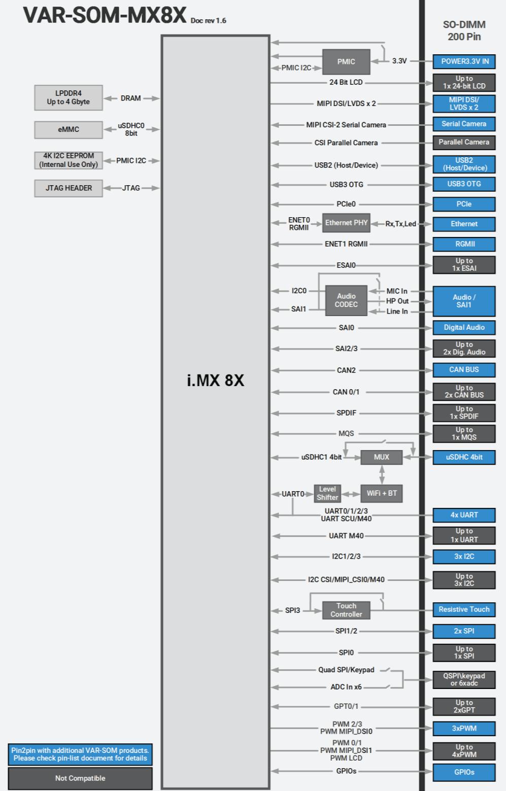 medium resolution of var som mx8x nxp imx8x diagram