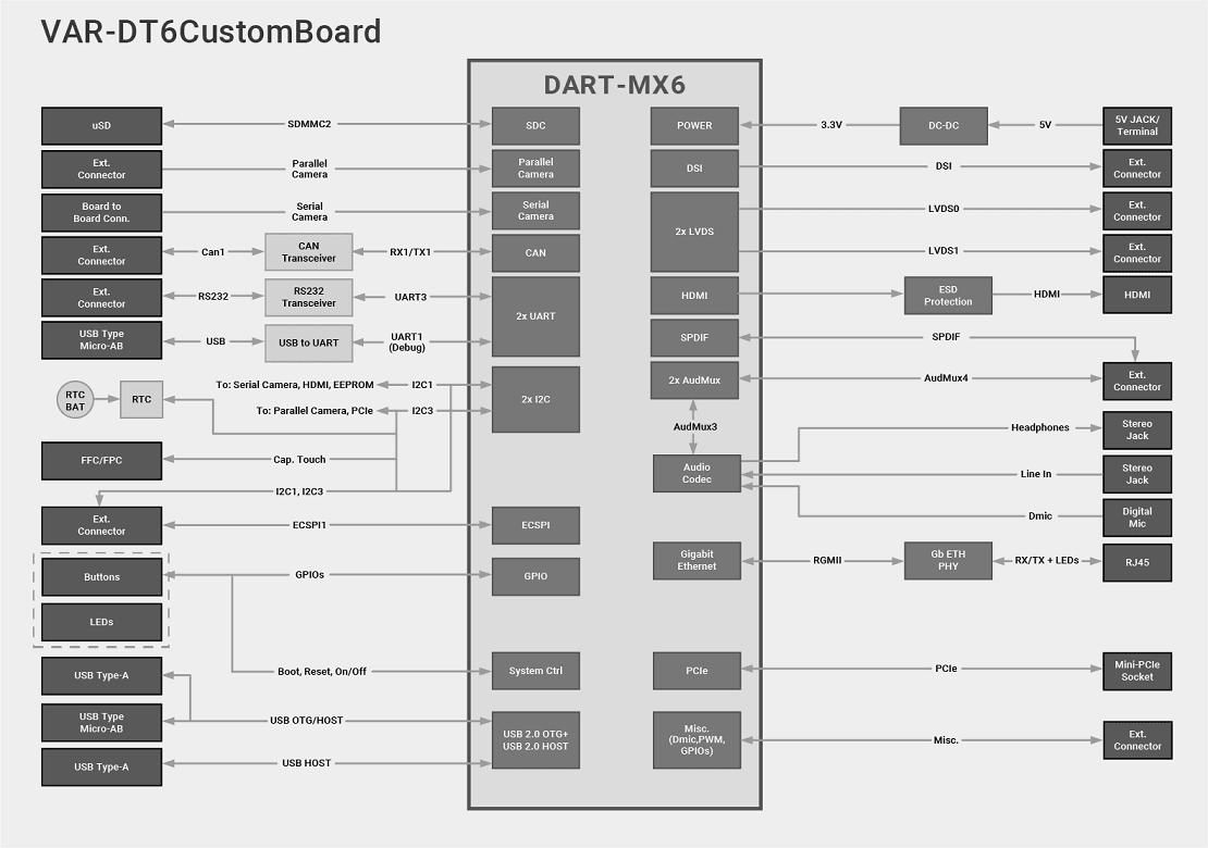 Evaluation Kit Dart Mx6 Basati Sul Processore Nxp I 6