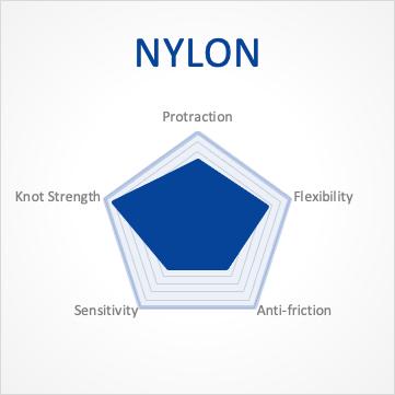 Characteristic of Nylon Fishing Line