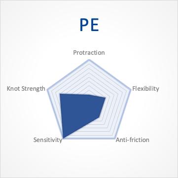 Characteristic of PE Fishing Line