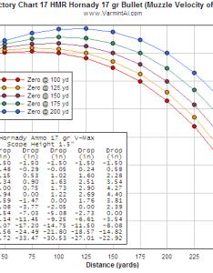 hmr trajectory chart rimfirecentral forums also rh