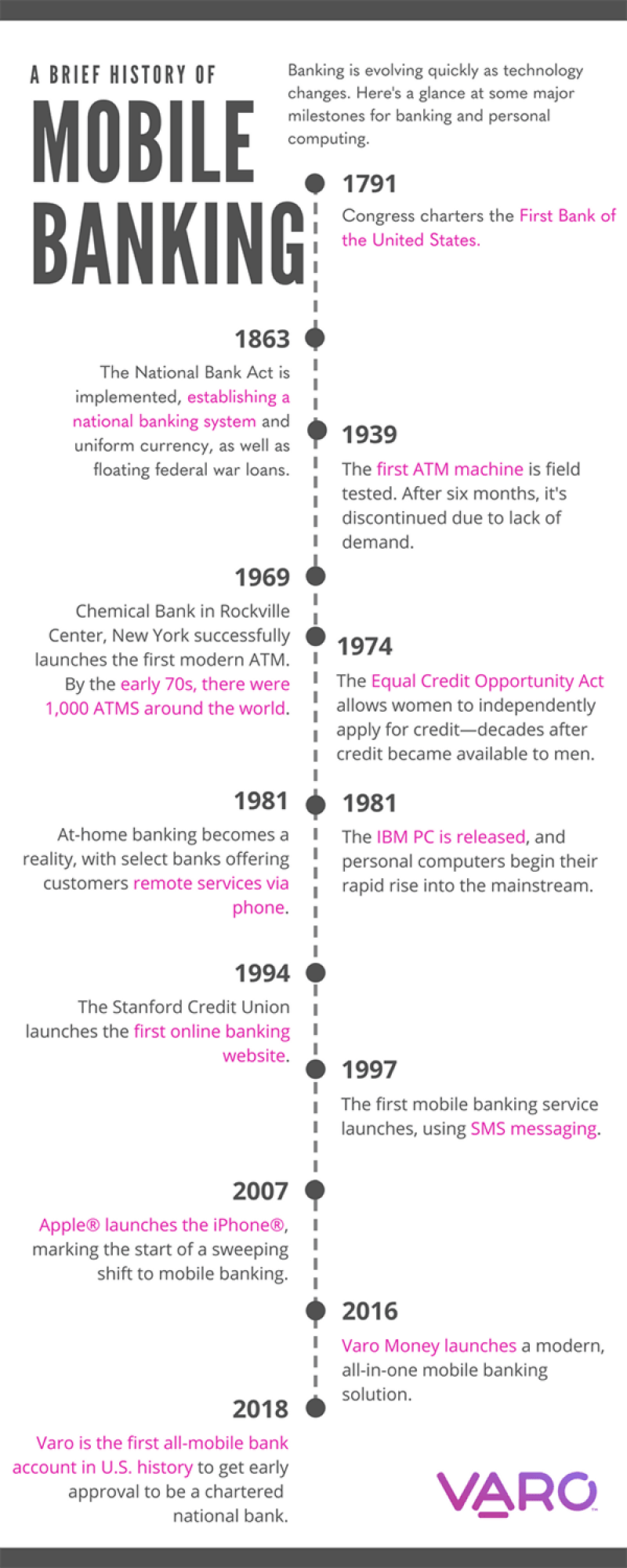 timeline of mobile banking history