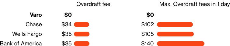 Fee comparison chart for overdraft fees