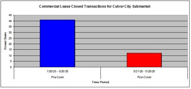 culver city submarket deals - los angeles commercial property prices