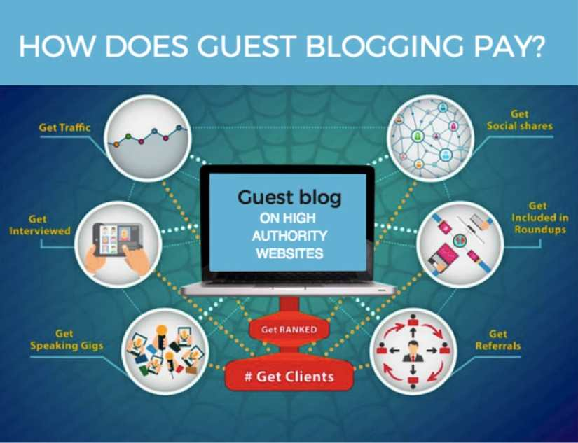 How to do SEO using Guest Blogging
