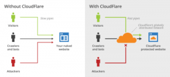 CloudFlare Overview
