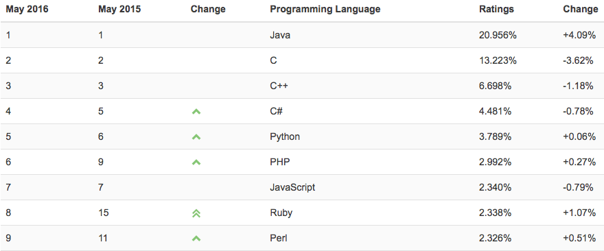 TIOBE Index for May 2016: Ruby equals best position ever