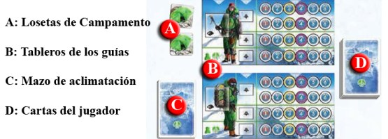 Cada jugador prepara su zona de juego con los componentes necesarios