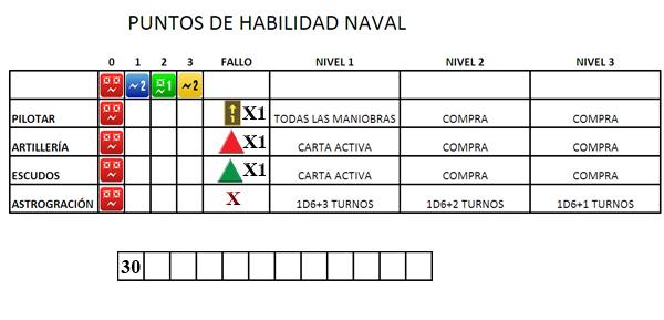 La tabla de habilidades navales que necesita cada personaje.