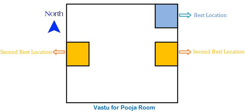 Pooja Prayer Room Vastu Tips 17 Dos 19 Don Ts Vastushastraguru Com Part 45