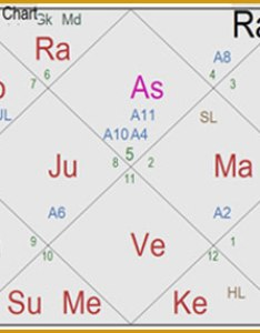 Now we will consider native   birth time as hrs let us check both these charts also vedic astrology jyotish shastra hindu indian rh vastuyash
