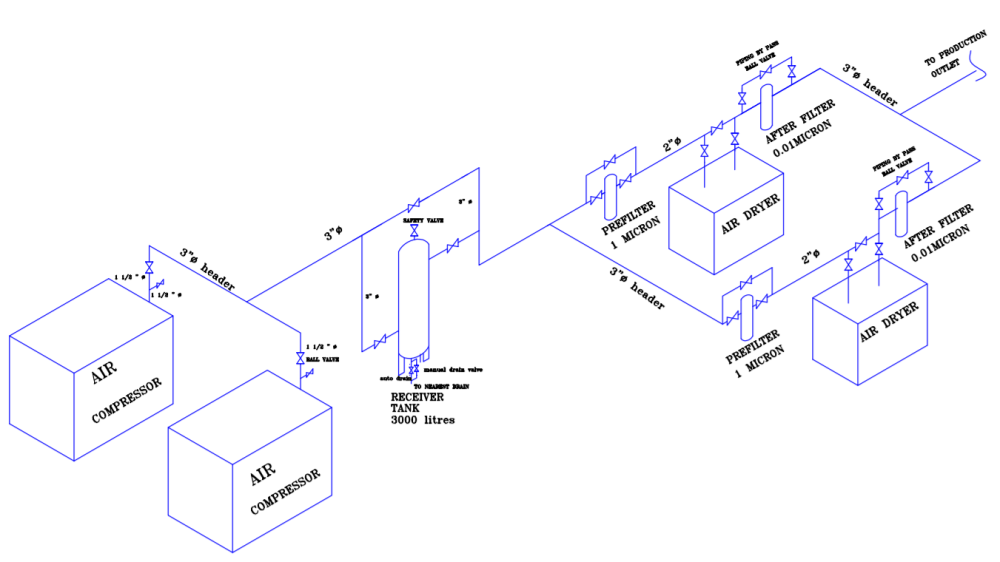 medium resolution of typical installation for air compressor piping schematic layout