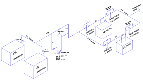 small resolution of typical installation for air compressor piping schematic layout