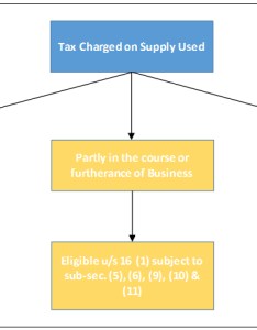 The restriction would apply only in cases where supply is not to be used exclusively course or furtherance of business following chart also provisions under model gst law rh vilgst