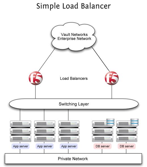 Load Balancers From F5 Networks Vault Networks