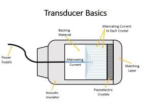 Transducers « VAULT