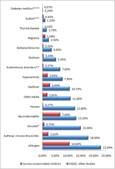comparison vaccinated-unvaccinated
