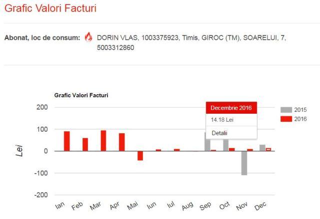 Grafic valori facturi ianuarie 2017
