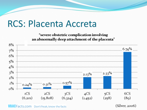 Shows the rates of placenta accreta in up to six cesareans (Silver 2006).
