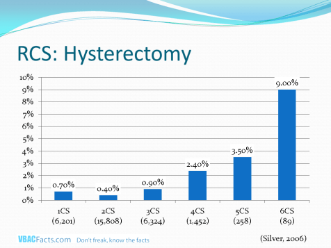 Rate of hysterectomy by cesarean number (Silver 2006).